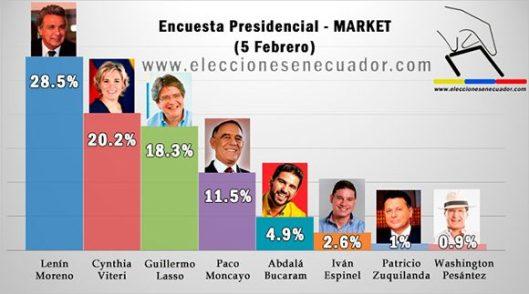 inforgrafia-encuesta-elecciones-ecuador-580x323.jpg